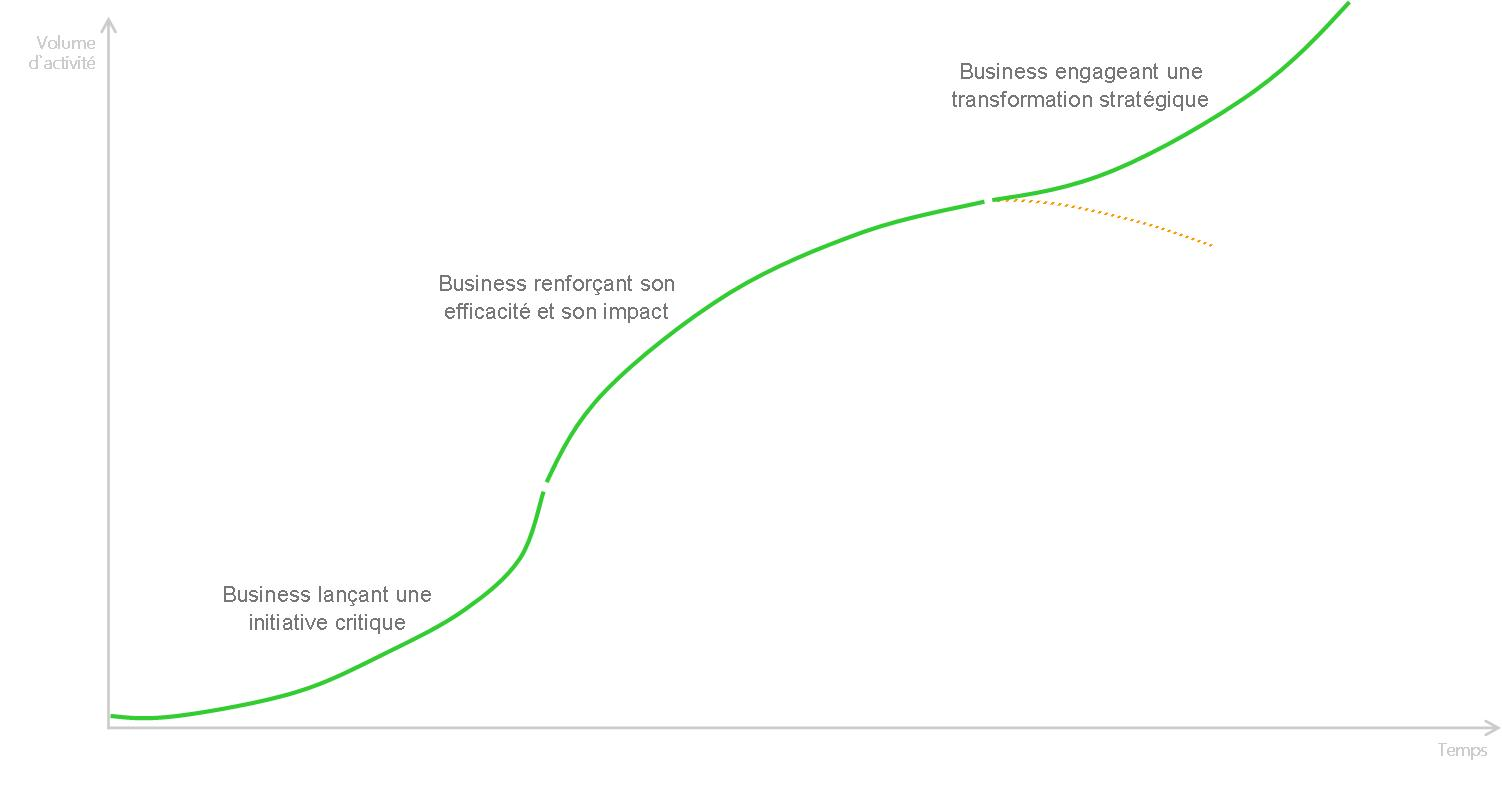 Business development curve
